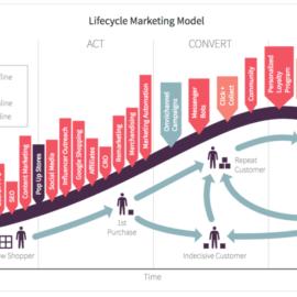 Жизненный цикл клиента и стратегия маркетинга: как пользоваться на практике
