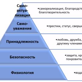 Теория мотивации Маслоу